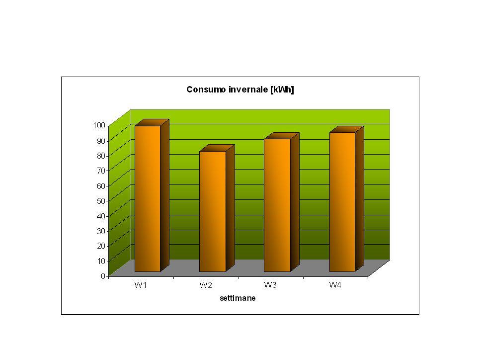 I dati ordinati nella tabella riguardano le letture meteorologiche effettuate nell arco delle quattro settimane di osservazione.