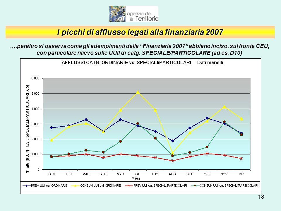 18 I picchi di afflusso legati alla finanziaria 2007 ….peraltro si osserva come gli adempimenti della Finanziaria 2007 abbiano inciso, sul fronte CEU, con particolare rilievo sulle UUII di catg.