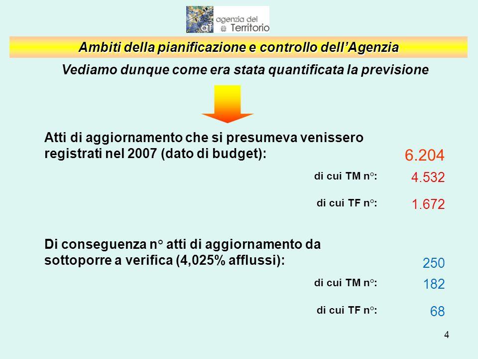 4 Ambiti della pianificazione e controllo dellAgenzia Vediamo dunque come era stata quantificata la previsione Atti di aggiornamento che si presumeva venissero registrati nel 2007 (dato di budget): 6.204 di cui TM n°: 4.532 di cui TF n°: 1.672 Di conseguenza n° atti di aggiornamento da sottoporre a verifica (4,025% afflussi): 250 di cui TM n°: 182 di cui TF n°: 68