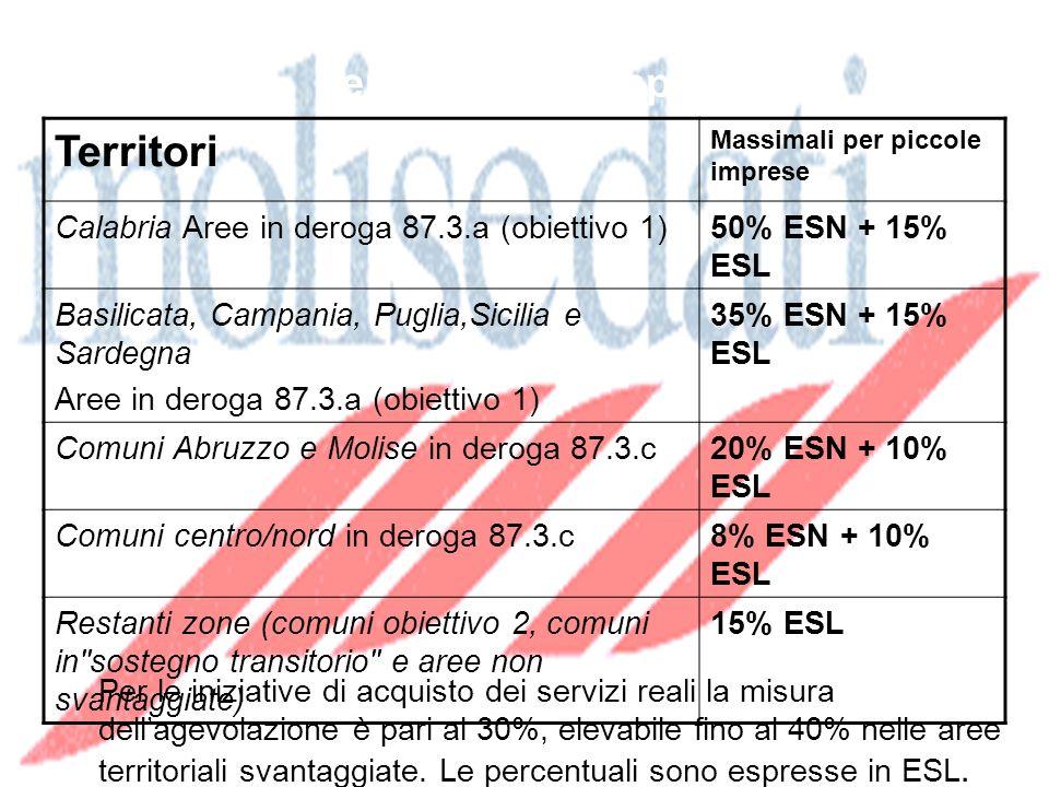 Territori Massimali per piccole imprese Calabria Aree in deroga 87.3.a (obiettivo 1)50% ESN + 15% ESL Basilicata, Campania, Puglia,Sicilia e Sardegna Aree in deroga 87.3.a (obiettivo 1) 35% ESN + 15% ESL Comuni Abruzzo e Molise in deroga 87.3.c20% ESN + 10% ESL Comuni centro/nord in deroga 87.3.c8% ESN + 10% ESL Restanti zone (comuni obiettivo 2, comuni in sostegno transitorio e aree non svantaggiate) 15% ESL Misure massime delle agevolazioni in ESN e ESL per le piccole imprese Per le iniziative di acquisto dei servizi reali la misura dellagevolazione è pari al 30%, elevabile fino al 40% nelle aree territoriali svantaggiate.