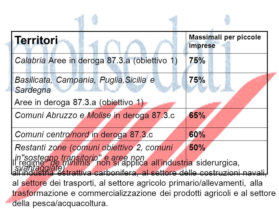 Territori Massimali per piccole imprese Calabria Aree in deroga 87.3.a (obiettivo 1)75% Basilicata, Campania, Puglia,Sicilia e Sardegna Aree in deroga 87.3.a (obiettivo 1) 75% Comuni Abruzzo e Molise in deroga 87.3.c65% Comuni centro/nord in deroga 87.3.c60% Restanti zone (comuni obiettivo 2, comuni in sostegno transitorio e aree non svantaggiate) 50% Misura delle agevolazioni de minimis Il regime de minimis non si applica allindustria siderurgica, allindustria estrattiva carbonifera, al settore delle costruzioni navali, al settore dei trasporti, al settore agricolo primario/allevamenti, alla trasformazione e commercializzazione dei prodotti agricoli e al settore della pesca/acquacoltura.