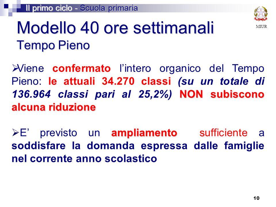 10 Modello 40 ore settimanali Tempo Pieno NON subiscono alcuna riduzione Viene confermato lintero organico del Tempo Pieno: le attuali 34.270 classi (