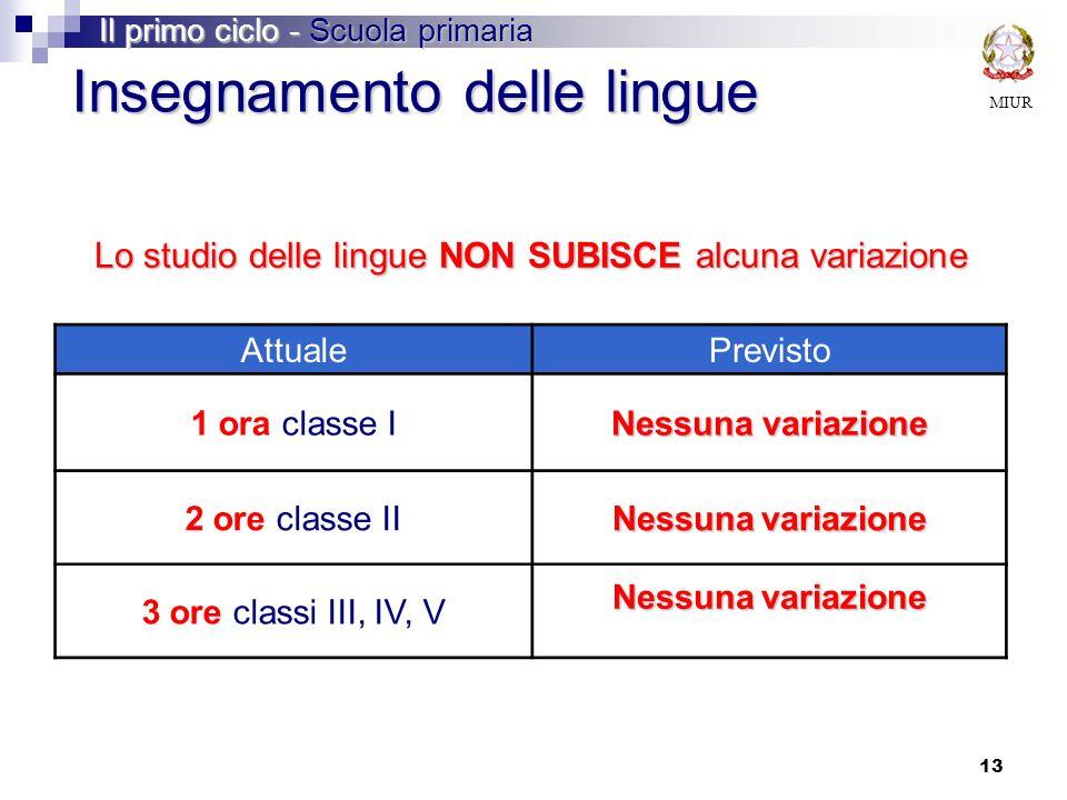AttualePrevisto 1 ora classe I Nessuna variazione 2 ore classe II Nessuna variazione 3 ore classi III, IV, V Nessuna variazione Insegnamento delle lin