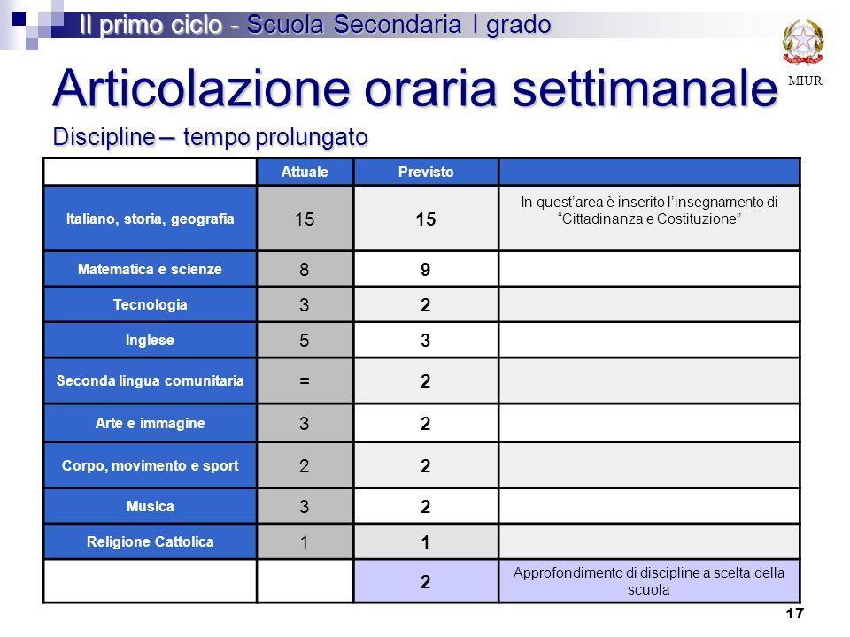 MIUR Articolazione oraria settimanale Discipline – tempo prolungato Il primo ciclo - Scuola Secondaria I grado AttualePrevisto Italiano, storia, geogr