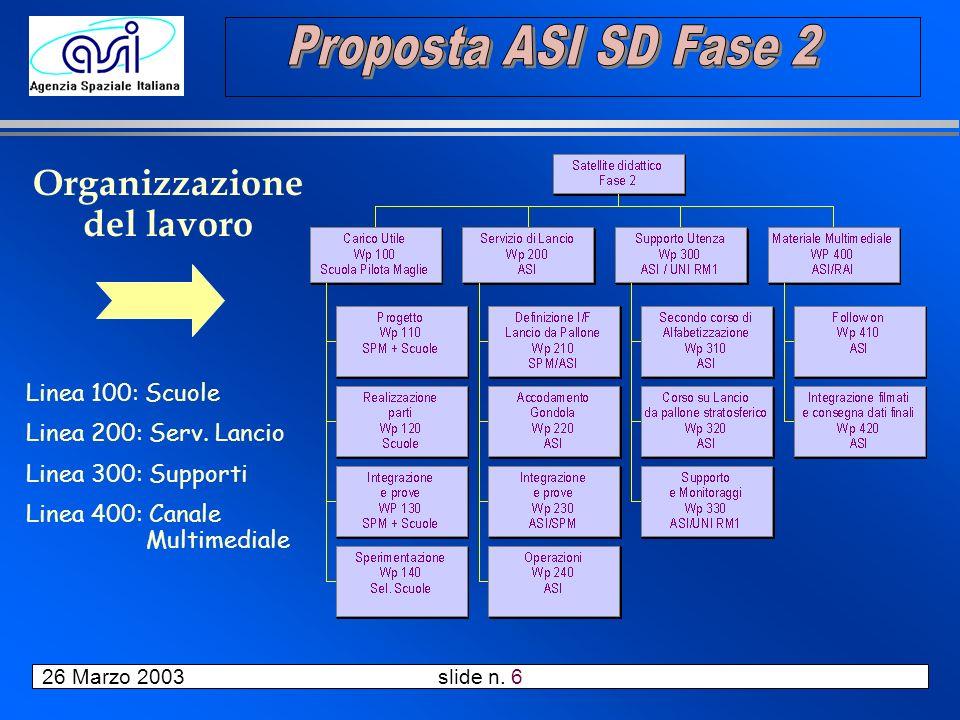 26 Marzo 2003 slide n. 6 Organizzazione del lavoro Linea 100: Scuole Linea 200: Serv.
