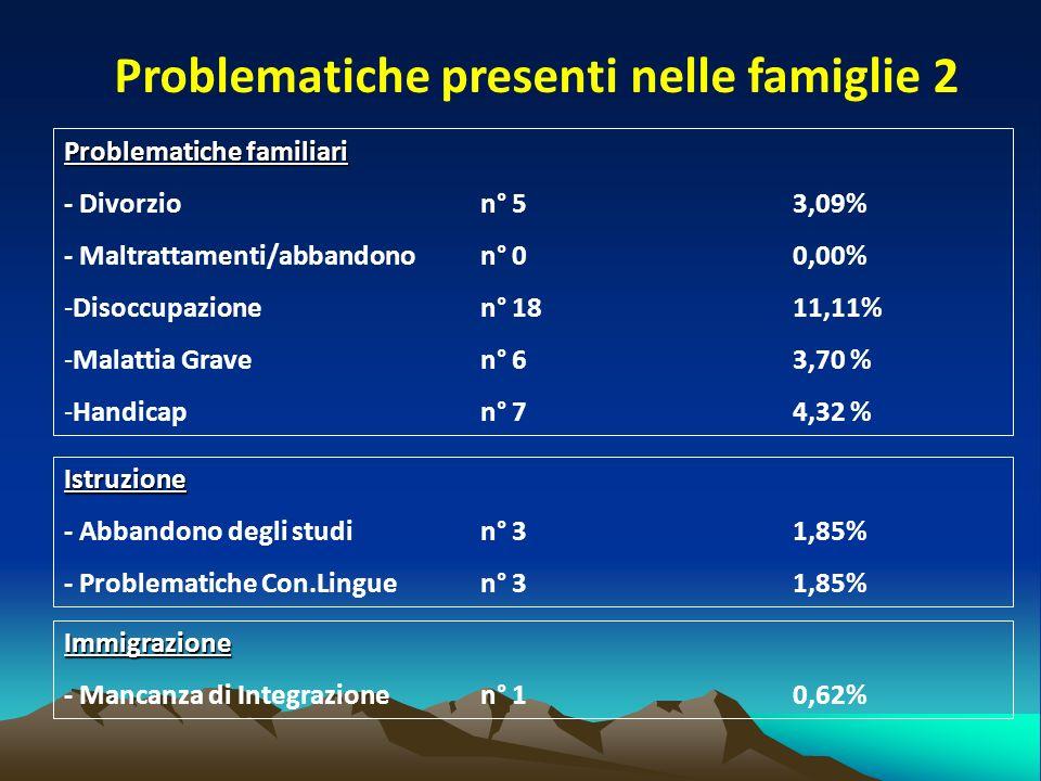 Problematiche presenti nelle famiglie 2 Problematiche familiari - Divorzion° 5 3,09% - Maltrattamenti/abbandonon° 00,00% -Disoccupazionen° 1811,11% -Malattia Graven° 63,70 % -Handicapn° 74,32 % Istruzione - Abbandono degli studin° 3 1,85% - Problematiche Con.Linguen° 31,85% Immigrazione - Mancanza di Integrazionen° 1 0,62%