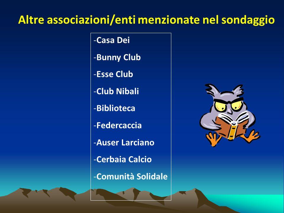 Altre associazioni/enti menzionate nel sondaggio -Casa Dei -Bunny Club -Esse Club -Club Nibali -Biblioteca -Federcaccia -Auser Larciano -Cerbaia Calcio -Comunità Solidale