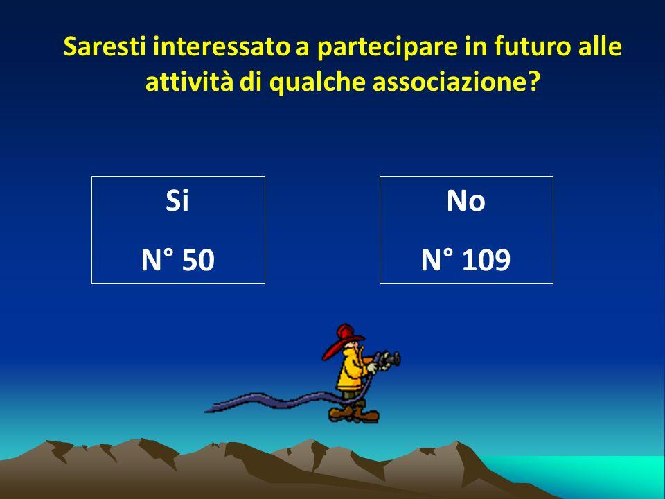 Saresti interessato a partecipare in futuro alle attività di qualche associazione.