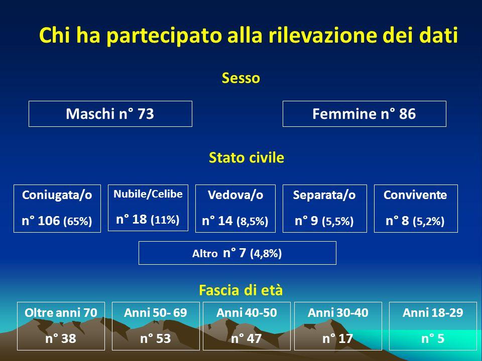 Chi ha partecipato alla rilevazione dei dati Sesso Fascia di età Stato civile Maschi n° 73Femmine n° 86 Coniugata/o n° 106 (65%) Nubile/Celibe n° 18 (11%) Vedova/o n° 14 (8,5%) Separata/o n° 9 (5,5%) Convivente n° 8 (5,2%) Altro n° 7 (4,8%) Oltre anni 70 n° 38 Anni 50- 69 n° 53 Anni 40-50 n° 47 Anni 30-40 n° 17 Anni 18-29 n° 5