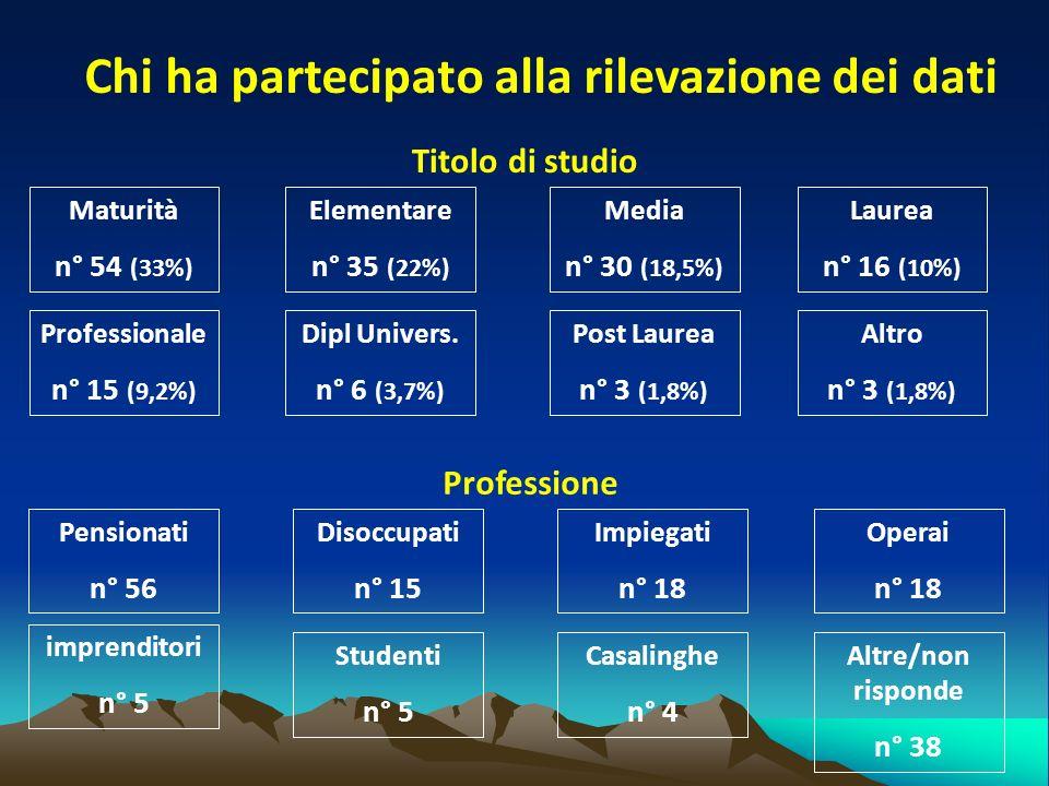 Chi ha partecipato alla rilevazione dei dati Titolo di studio Professione Maturità n° 54 (33%) Elementare n° 35 (22%) Media n° 30 (18,5%) Laurea n° 16 (10%) Professionale n° 15 (9,2%) Dipl Univers.