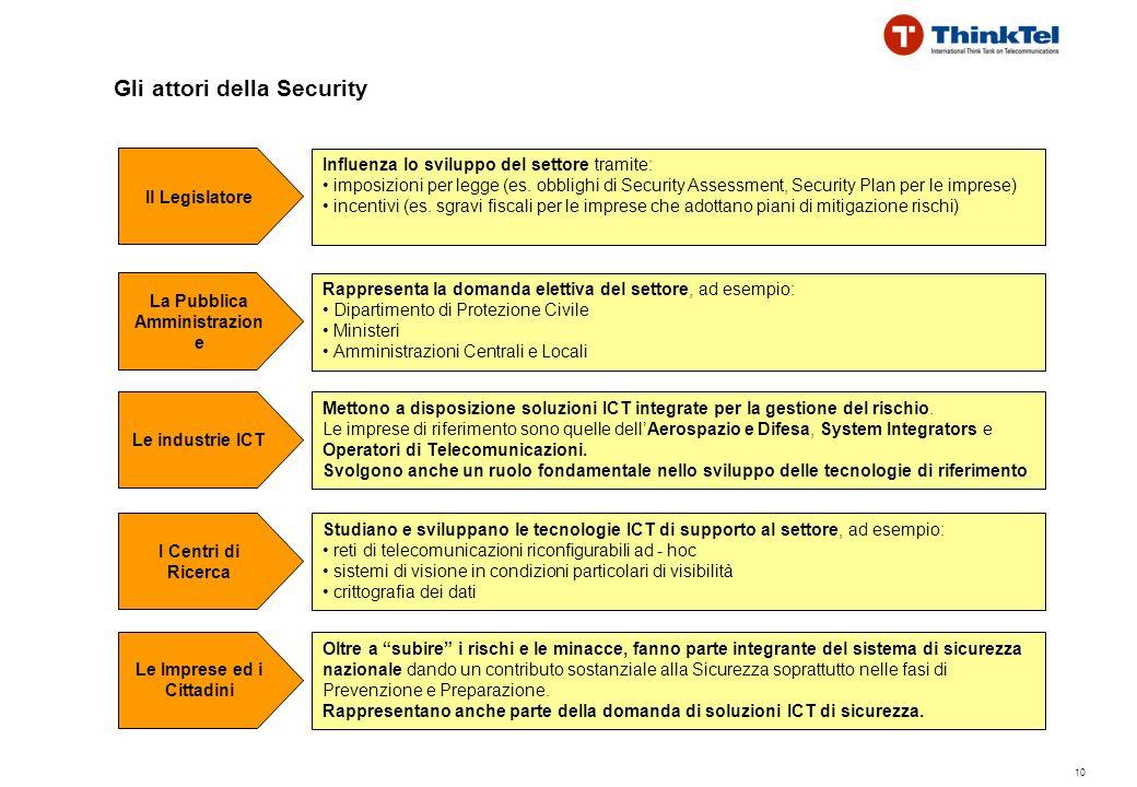 10 Gli attori della Security Le Imprese ed i Cittadini Oltre a subire i rischi e le minacce, fanno parte integrante del sistema di sicurezza nazionale dando un contributo sostanziale alla Sicurezza soprattutto nelle fasi di Prevenzione e Preparazione.