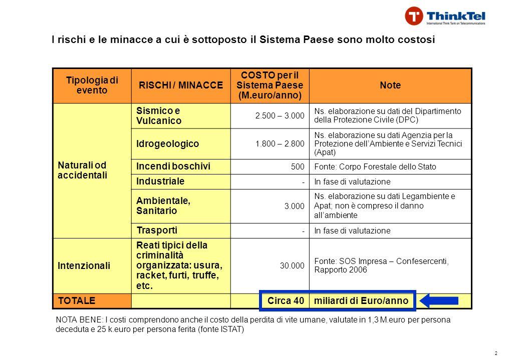 2 I rischi e le minacce a cui è sottoposto il Sistema Paese sono molto costosi Tipologia di evento RISCHI / MINACCE COSTO per il Sistema Paese (M.euro/anno) Note Naturali od accidentali Sismico e Vulcanico 2.500 – 3.000 Ns.
