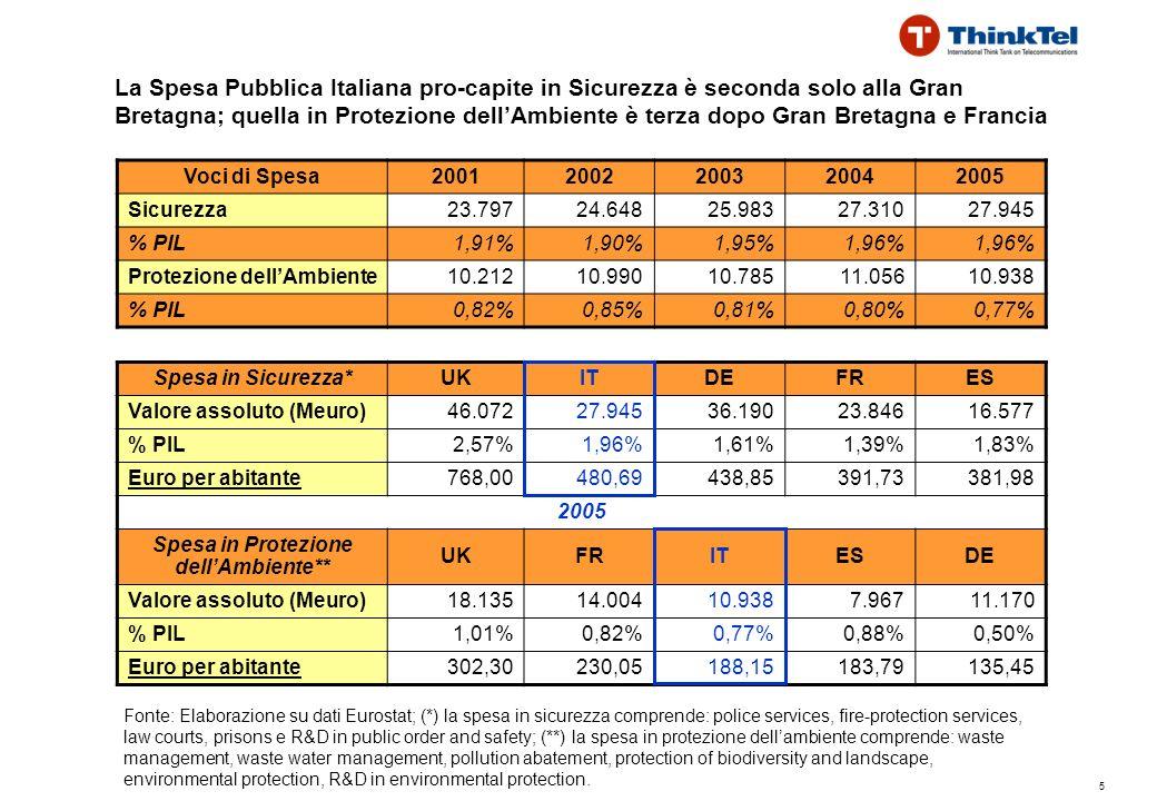 5 La Spesa Pubblica Italiana pro-capite in Sicurezza è seconda solo alla Gran Bretagna; quella in Protezione dellAmbiente è terza dopo Gran Bretagna e Francia Spesa in Sicurezza*UKITDEFRES Valore assoluto (Meuro)46.07227.94536.19023.84616.577 % PIL2,57%1,96%1,61%1,39%1,83% Euro per abitante768,00480,69438,85391,73381,98 2005 Spesa in Protezione dellAmbiente** UKFRITESDE Valore assoluto (Meuro)18.13514.00410.9387.96711.170 % PIL1,01%0,82%0,77%0,88%0,50% Euro per abitante302,30230,05188,15183,79135,45 Fonte: Elaborazione su dati Eurostat; (*) la spesa in sicurezza comprende: police services, fire-protection services, law courts, prisons e R&D in public order and safety; (**) la spesa in protezione dellambiente comprende: waste management, waste water management, pollution abatement, protection of biodiversity and landscape, environmental protection, R&D in environmental protection.