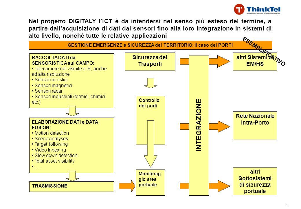 9 Nel progetto DIGITALY lICT è da intendersi nel senso più esteso del termine, a partire dallacquisizione di dati dai sensori fino alla loro integrazione in sistemi di alto livello, nonché tutte le relative applicazioni GESTIONE EMERGENZE e SICUREZZA del TERRITORIO: il caso dei PORTI Sicurezza dei Trasporti Controllo dei porti Monitorag gio area portuale altri Sistemi di EM/HS Rete Nazionale Intra-Porto altri Sottosistemi di sicurezza portuale ESEMPLIFICATIVO ELABORAZIONE DATI e DATA FUSION: Motion detection Scene analyses Target following Video Indexing Slow down detection Total asset visibility …..