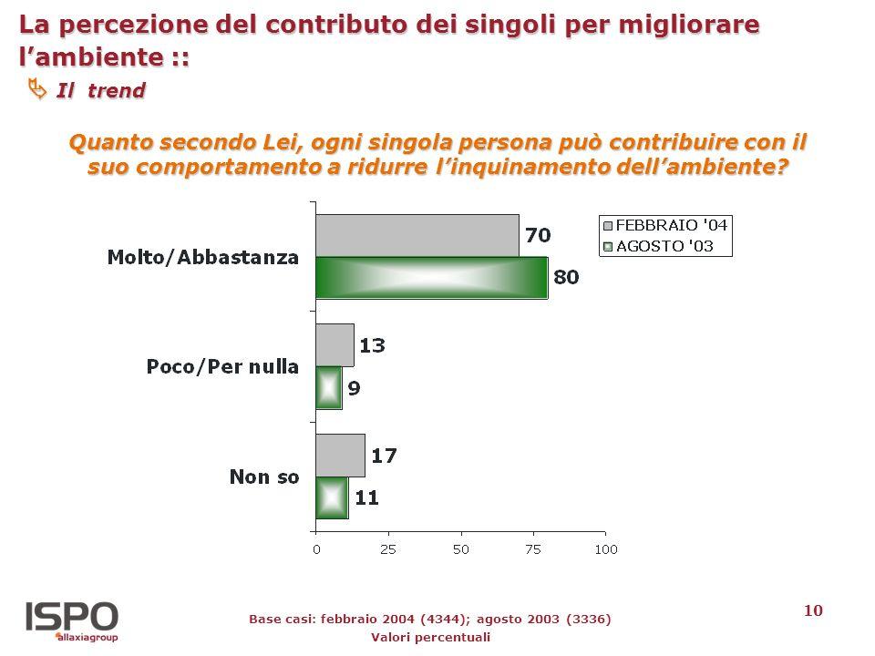 10 La percezione del contributo dei singoli per migliorare lambiente :: Il trend Quanto secondo Lei, ogni singola persona può contribuire con il suo c