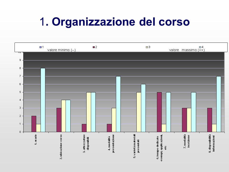 1. Organizzazione del corso