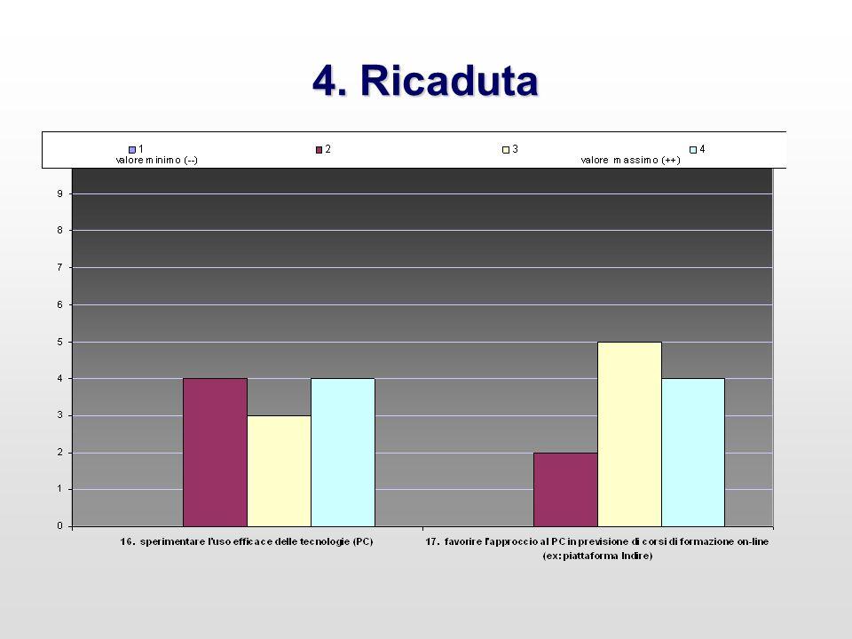 4. Ricaduta