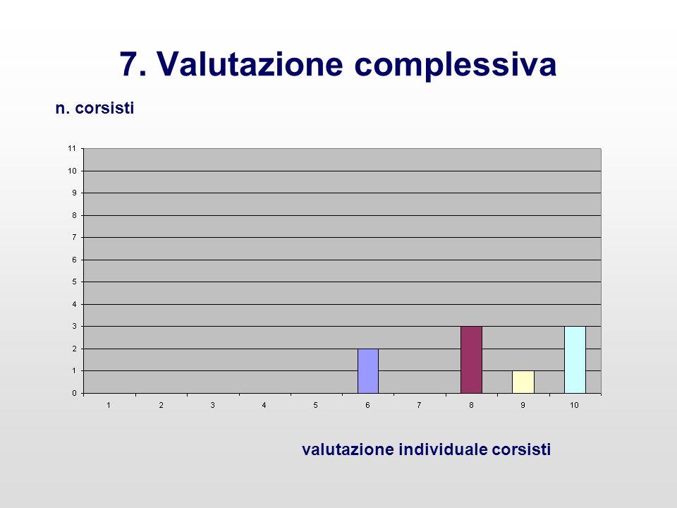 7. Valutazione complessiva n. corsisti valutazione individuale corsisti
