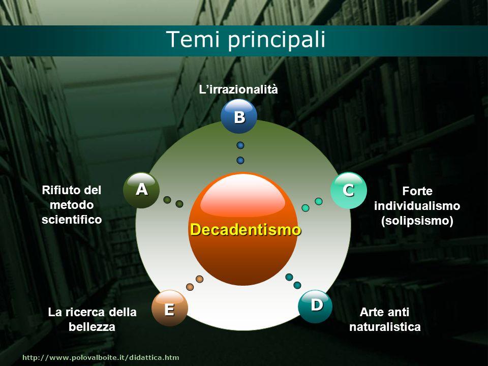 http://www.polovalboite.it/didattica.htm Temi principali Decadentismo B E C D A Rifiuto del metodo scientifico Lirrazionalità Forte individualismo (so