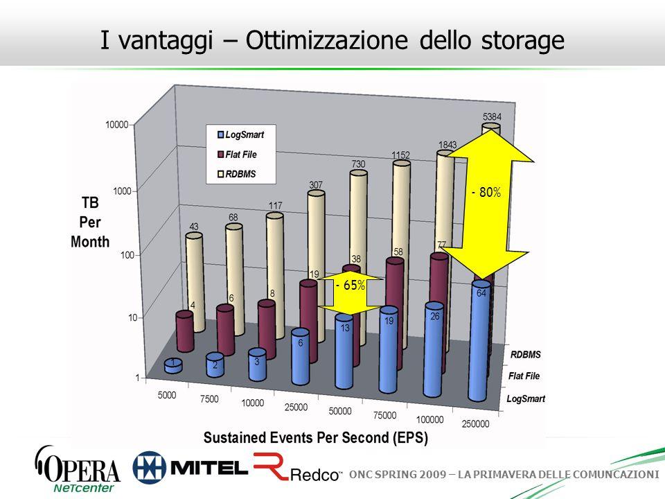 ONC SPRING 2009 – LA PRIMAVERA DELLE COMUNCAZIONI - 65% - 80% I vantaggi – Ottimizzazione dello storage