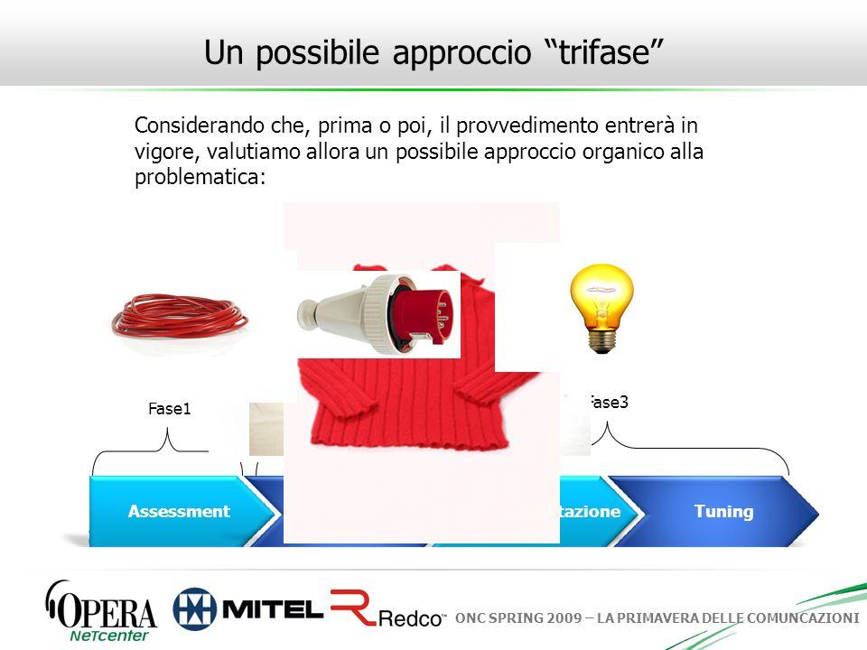 ONC SPRING 2009 – LA PRIMAVERA DELLE COMUNCAZIONI Un possibile approccio trifase AssessmentProgettoImplementazioneTuning Fase1 Fase2Fase3 Considerando