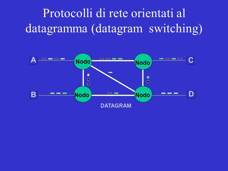 NODO CIRCUITO VIRTUALE Protocolli di rete orientati alla connessione (virtual circuit switching)
