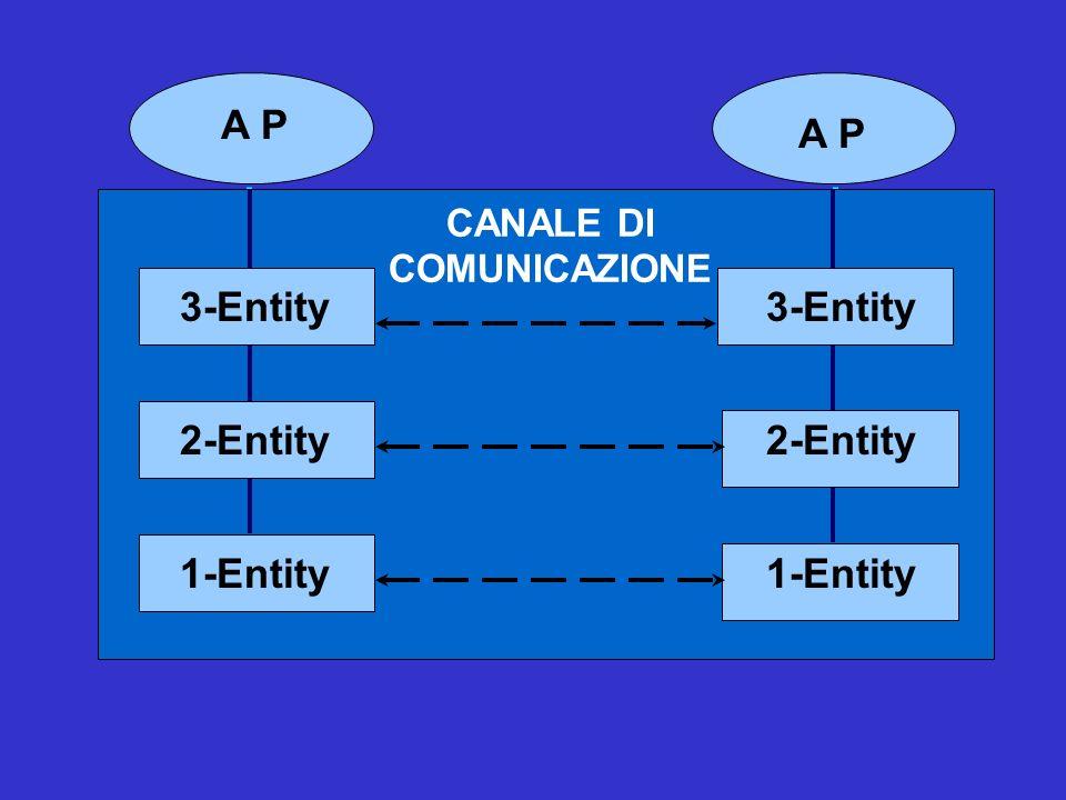 A P CANALE DI COMUNICAZIONE A P CANALE DI COMUNICAZIONE A P CANALE DI COMUNICAZIONE 1-Entity 3-Entity 2-Entity