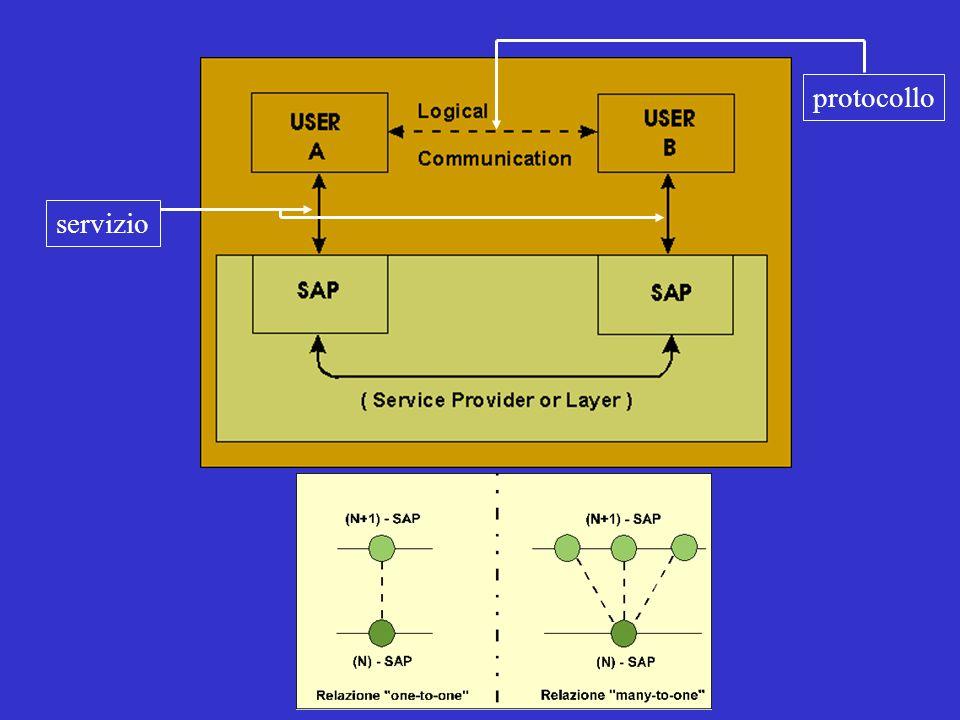 Macrolezione 1: Architetture Protocolli e Servizi