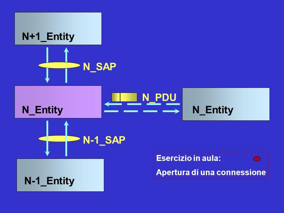 N_Entity N+1_Entity N-1_Entity N_SAP N_PDU N-1_SAP Esercizio in aula: Apertura di una connessione