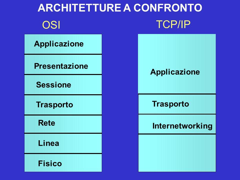 Applicazione Presentazione Sessione Trasporto Rete Linea Fisico OSI TCP/IP Internetworking Trasporto Applicazione ARCHITETTURE A CONFRONTO