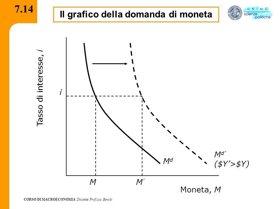 CORSO DI MACROECONOMIA Docente Prof.ssa Bevolo 7.14 Il grafico della domanda di moneta M d ($Y>$Y) M M MdMd i Moneta, M Tasso di interesse, i