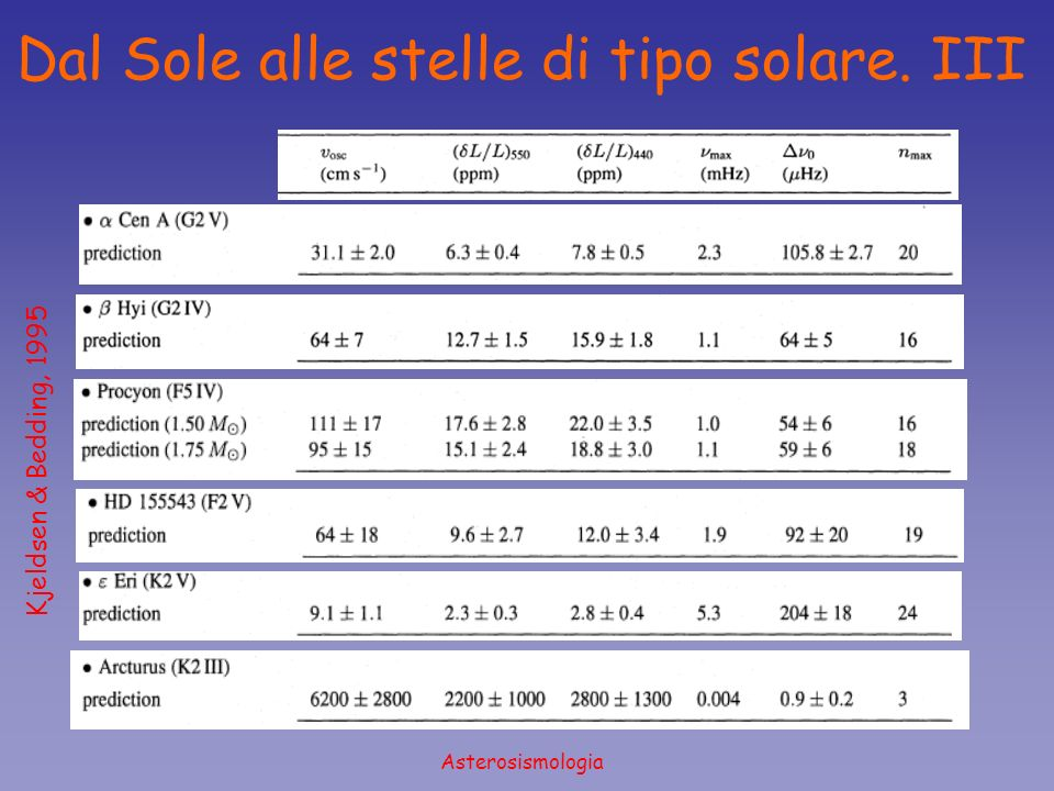 Asterosismologia Dal Sole alle stelle di tipo solare. III Kjeldsen & Bedding, 1995