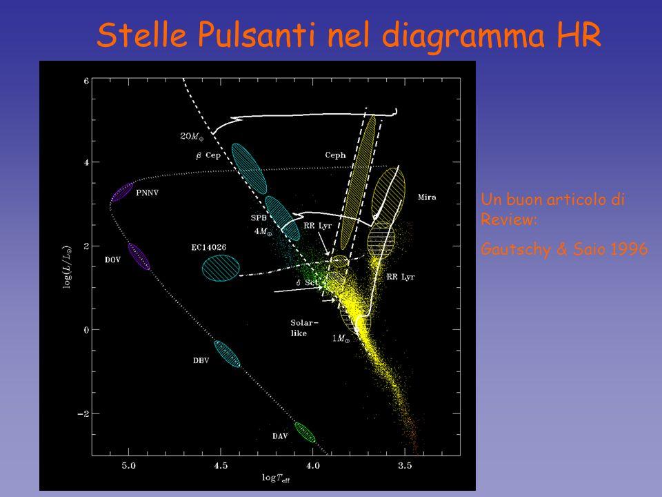 Asterosismologia Stelle Pulsanti nel diagramma HR Un buon articolo di Review: Gautschy & Saio 1996