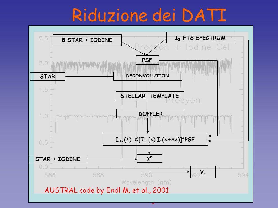 Asterosismologia Riduzione dei DATI I 2 FTS SPECTRUM PSF DECONVOLUTION DOPPLER I obs ( )=K[T I2 ( ) I S ( + )]*PSF STAR + IODINE 2 VrVr B STAR + IODIN