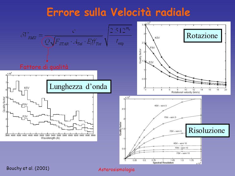 Asterosismologia Bouchy et al. (2001) Errore sulla Velocità radiale Fattore di qualità Risoluzione Lunghezza donda Rotazione