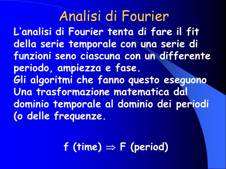 Lanalisi di Fourier tenta di fare il fit della serie temporale con una serie di funzioni seno ciascuna con un differente periodo, ampiezza e fase. Gli