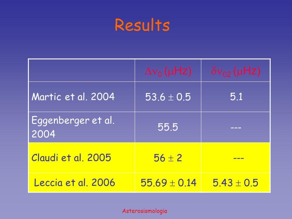 Asterosismologia Results 0 ( Hz) 02 ( Hz) Martic et al. 200453.6 0.5 5.1 Eggenberger et al. 2004 55.5--- Claudi et al. 200556 2 --- Leccia et al. 2006