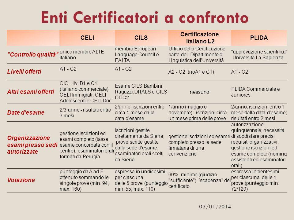 CELICILS Certificazione Italiano L2 PLIDA
