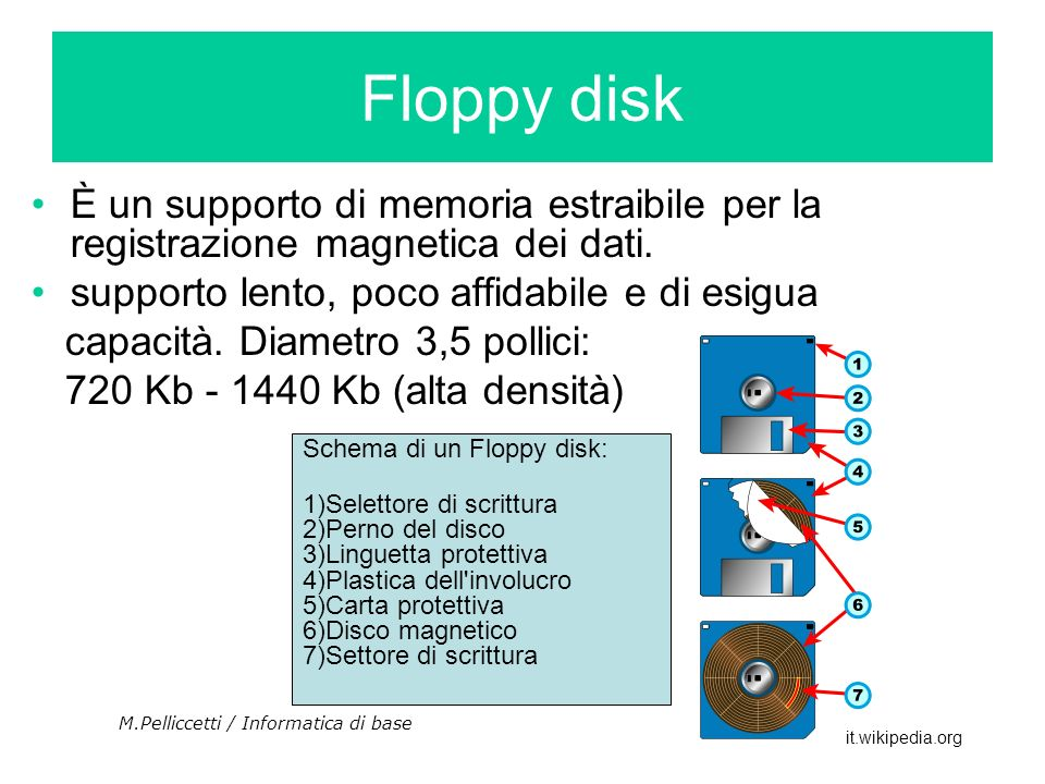 È un supporto di memoria estraibile per la registrazione magnetica dei dati. supporto lento, poco affidabile e di esigua capacità. Diametro 3,5 pollic