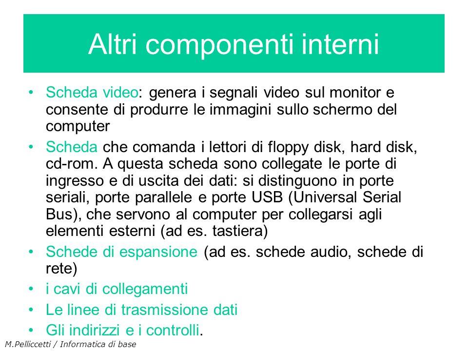 Scheda video: genera i segnali video sul monitor e consente di produrre le immagini sullo schermo del computer Scheda che comanda i lettori di floppy