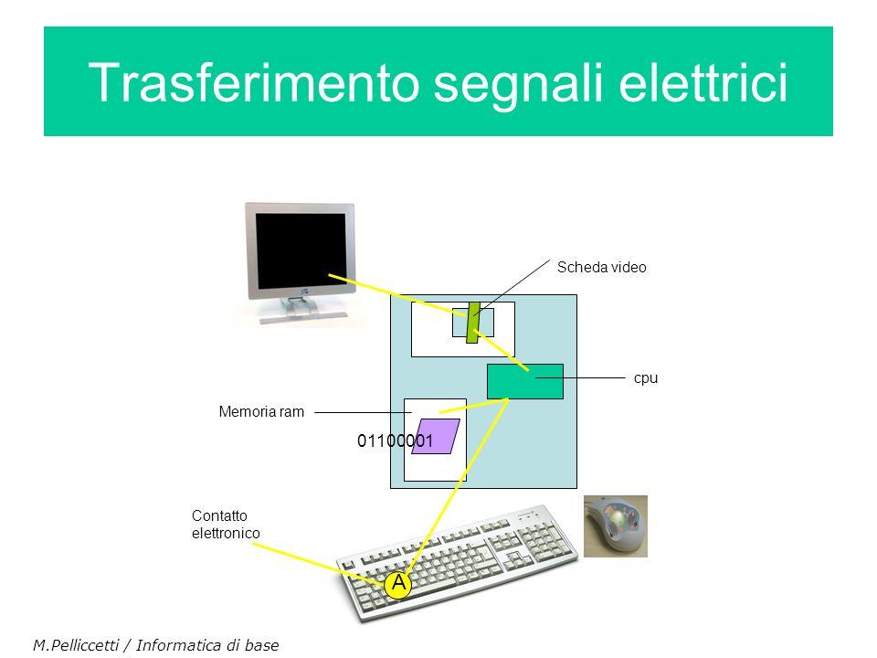 Trasferimento segnali elettrici cpu Memoria ram 01100001 Contatto elettronico A Scheda video M.Pelliccetti / Informatica di base