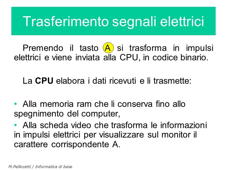 Premendo il tasto A si trasforma in impulsi elettrici e viene inviata alla CPU, in codice binario. La CPU elabora i dati ricevuti e li trasmette: Alla