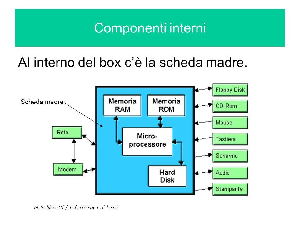 Componenti interni Al interno del box cè la scheda madre. M.Pelliccetti / Informatica di base Scheda madre