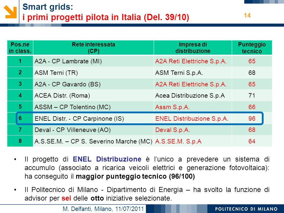 M. Delfanti, Milano, 11/07/2011 Smart grids: i primi progetti pilota in Italia (Del. 39/10) Il progetto di ENEL Distribuzione è lunico a prevedere un