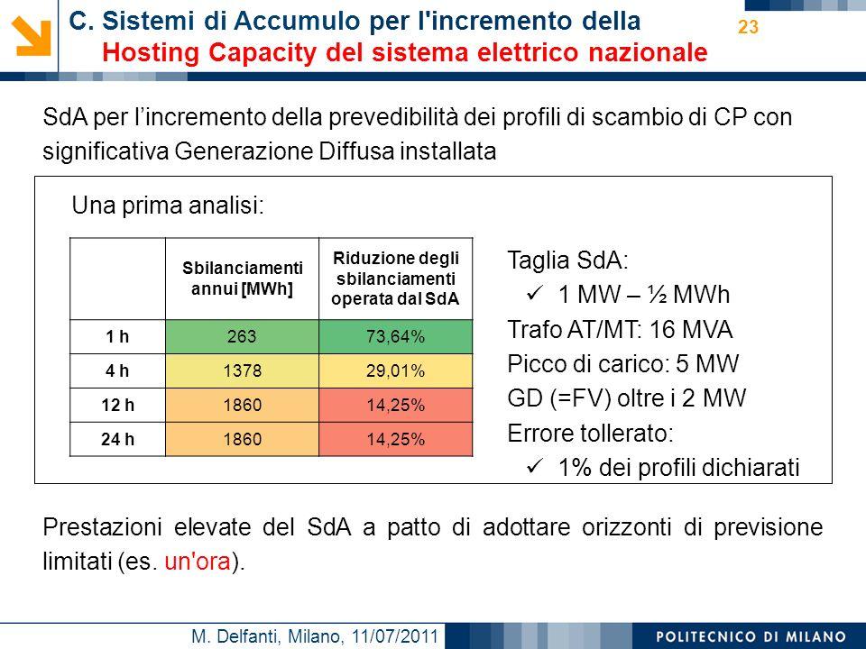 M. Delfanti, Milano, 11/07/2011 23 C. Sistemi di Accumulo per l'incremento della Hosting Capacity del sistema elettrico nazionale SdA per lincremento