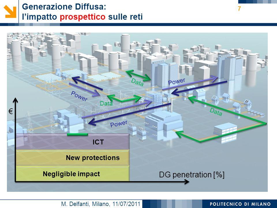 M. Delfanti, Milano, 11/07/2011 Generazione Diffusa: limpatto prospettico sulle reti DG penetration [%] Negligible impact New protections Power ICT Da