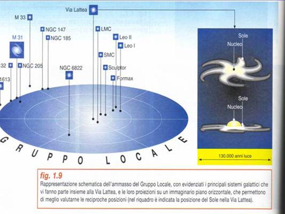 AMMASSI GALATTICI La maggior parte delle Galassie sono raggruppate in ammassi tenuti insieme dalla forza di attrazione gravitazionale. La via Lattea a