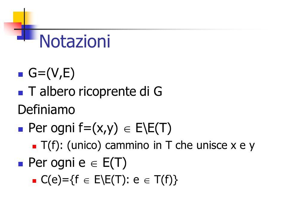 Notazioni G=(V,E) T albero ricoprente di G Definiamo Per ogni f=(x,y) E\E(T) T(f): (unico) cammino in T che unisce x e y Per ogni e E(T) C(e)={f E\E(T