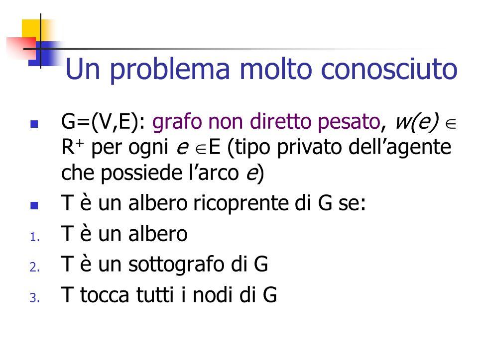 Un problema molto conosciuto Input: grafo G=(V,E) pesato non orientato Output: T=(V,E T ) albero ricoprente di G che minimizza il peso totale w(T)= w(e) Miglior algoritmo centralizzato richiede tempo O(m (m,n)) e E T