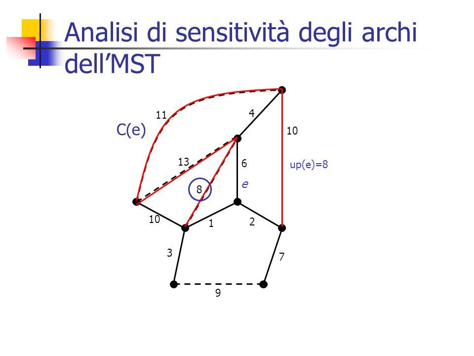 Analisi di sensitività degli archi dellMST up(e)=8 6 2 7 1 9 3 10 4 8 13 11 e C(e)